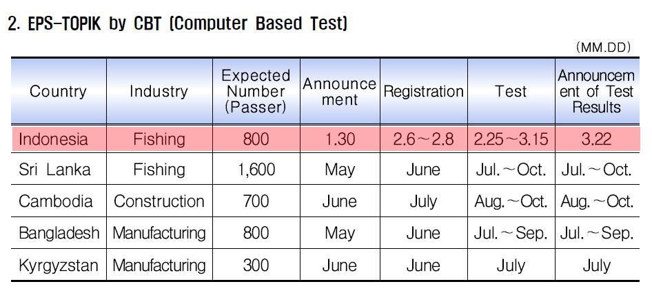Jadwal Test EPS TOPIK 2013