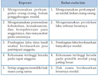 Pengertian, Prinsip dan Perbedaan Koperasi Dengan Badan Usaha Lain Serta Peran Koprasi Dalam Perekonomian Indonesia Maupun Nasional.