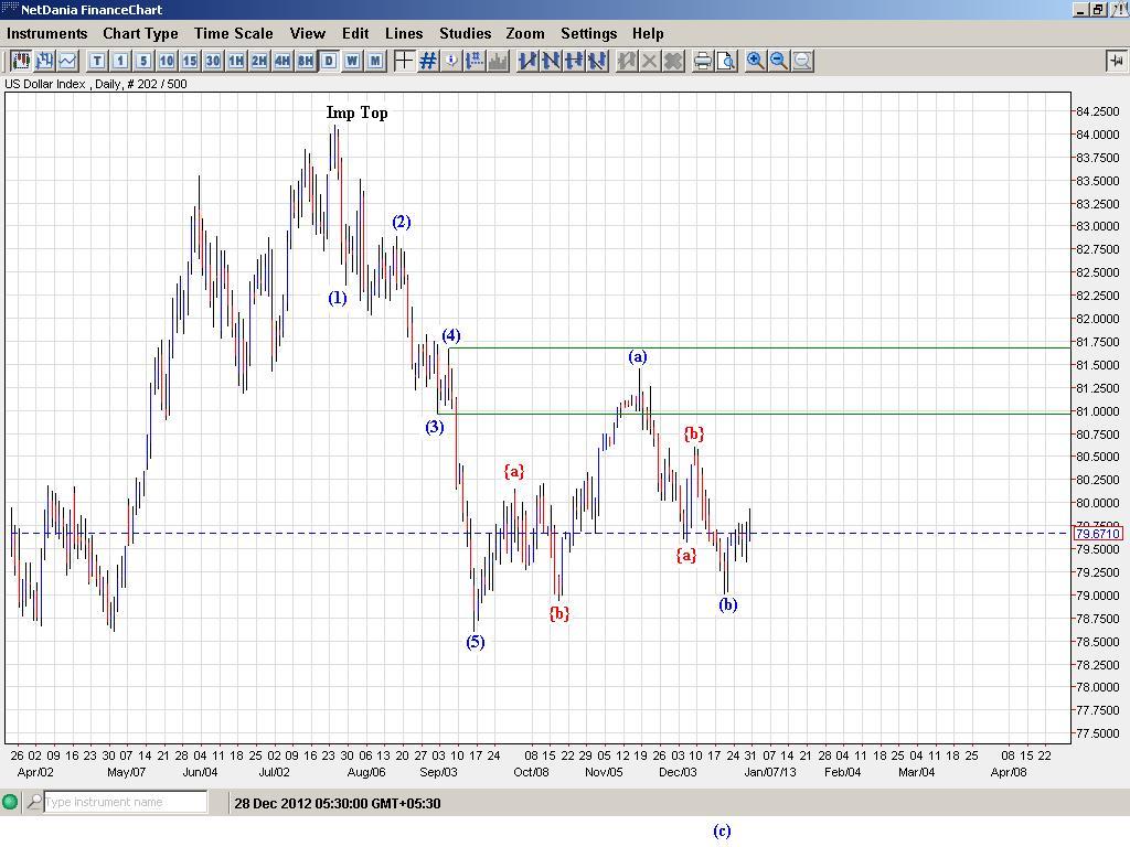 Dollar Inder - Elliott Wave Update
