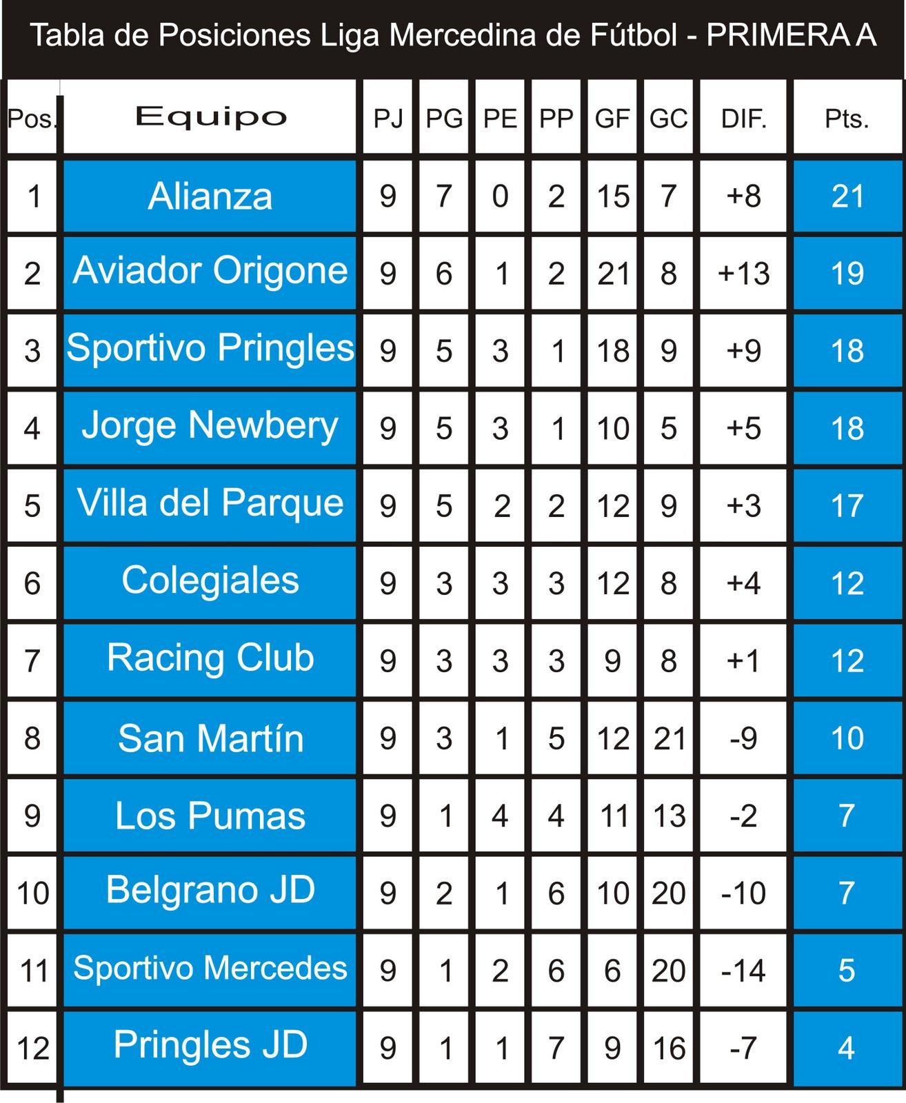 Tabla de Posiciones De la Liga MX 2016- J4 - YouTube
