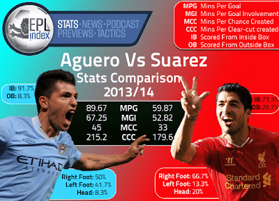 Aguero vs Suarez: Who is better?
