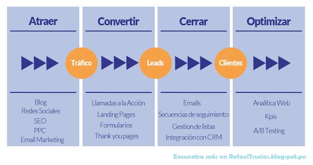 4 pasos necesarios para asegurar el exito de tu campaña en Marketing Digital