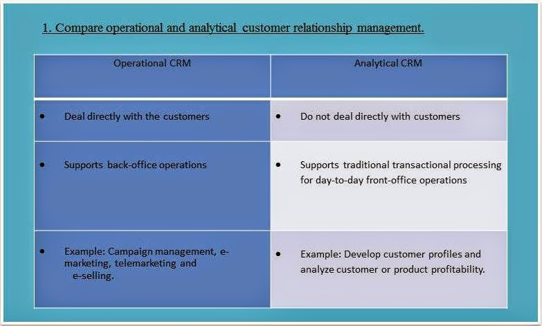 a description of operational crm Technological differences between crm and ecrm volume v, no 2, 2004 412 issues in information systems web-enabled crm usually is designed around one department or business unit and not the entire.