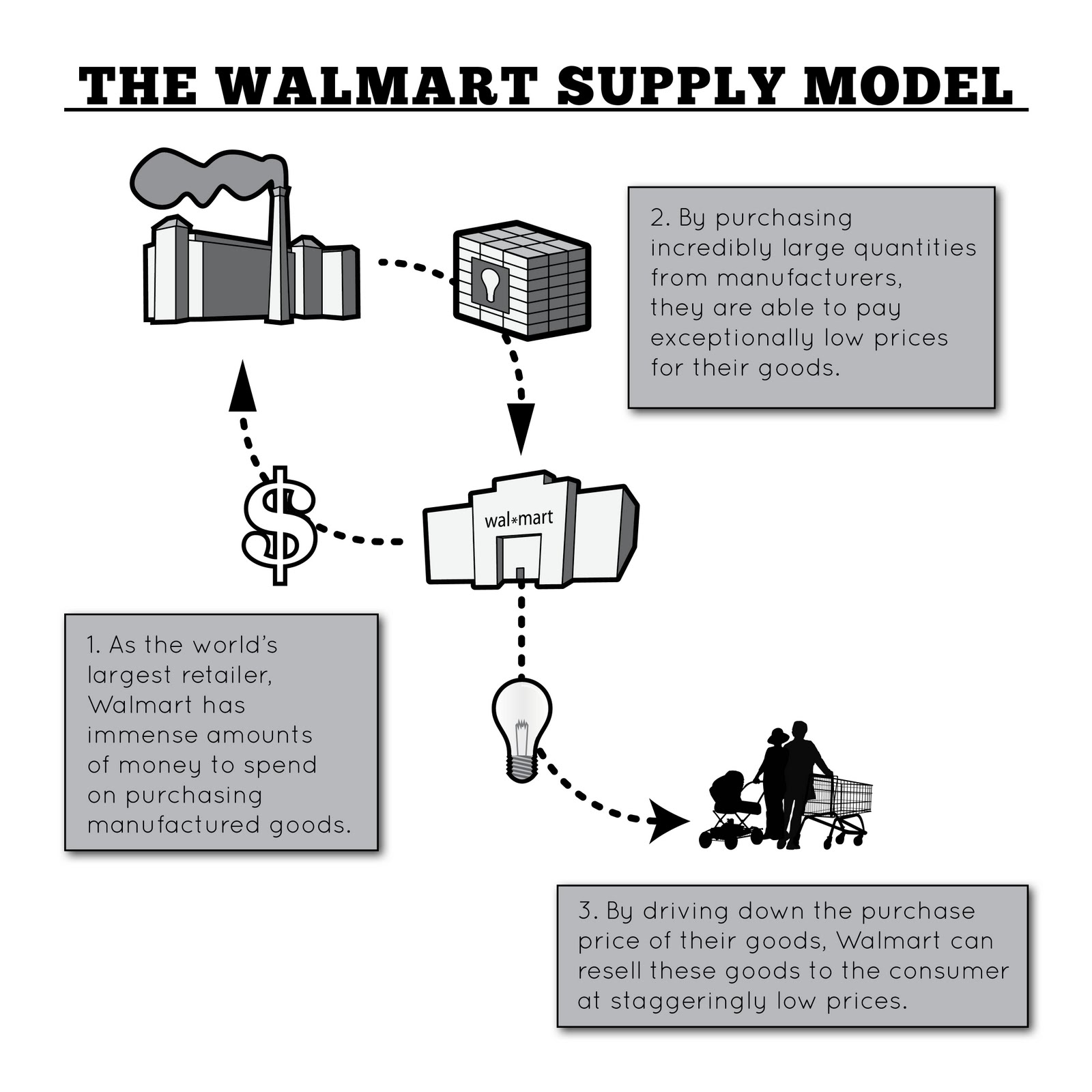 wal mart business history and practices essay This week's earnings report follows the worst stock decline wal-mart has  not  only good for wal-mart's employees, it's actually good for business,  and as the  nation's largest employer, wal-mart's own predatory employment practices  i  are thriving beyond the dreams of any plutocrat in history, the rest of.