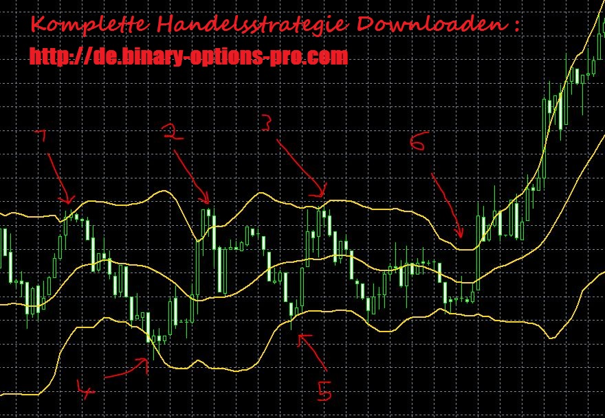 Bollinger Bands® are a highly popular technique. Many traders believe the closer the prices move to the upper band, the more overbought the market, and the closer the prices move to the lower.