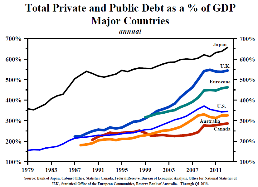 Finance goes from helping to hurting the economy when debt passes 100% of GDP
