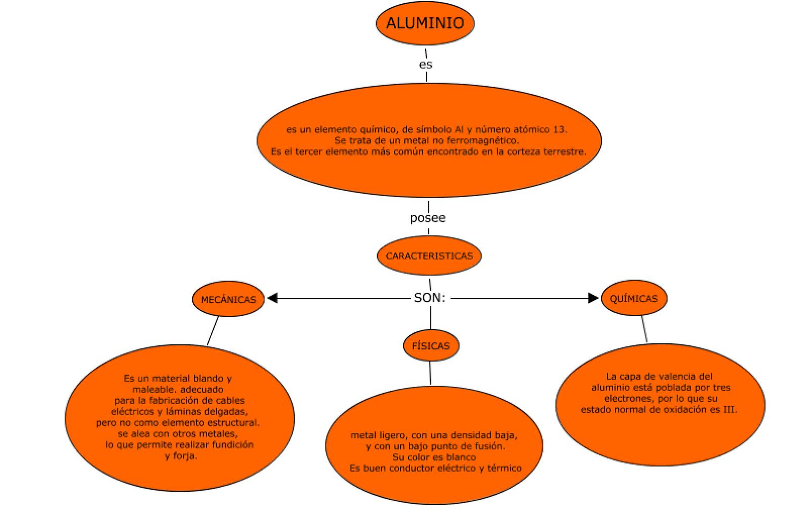 Modelos febrero 2013 mapas conceptuales de temas trabajados urtaz Choice Image