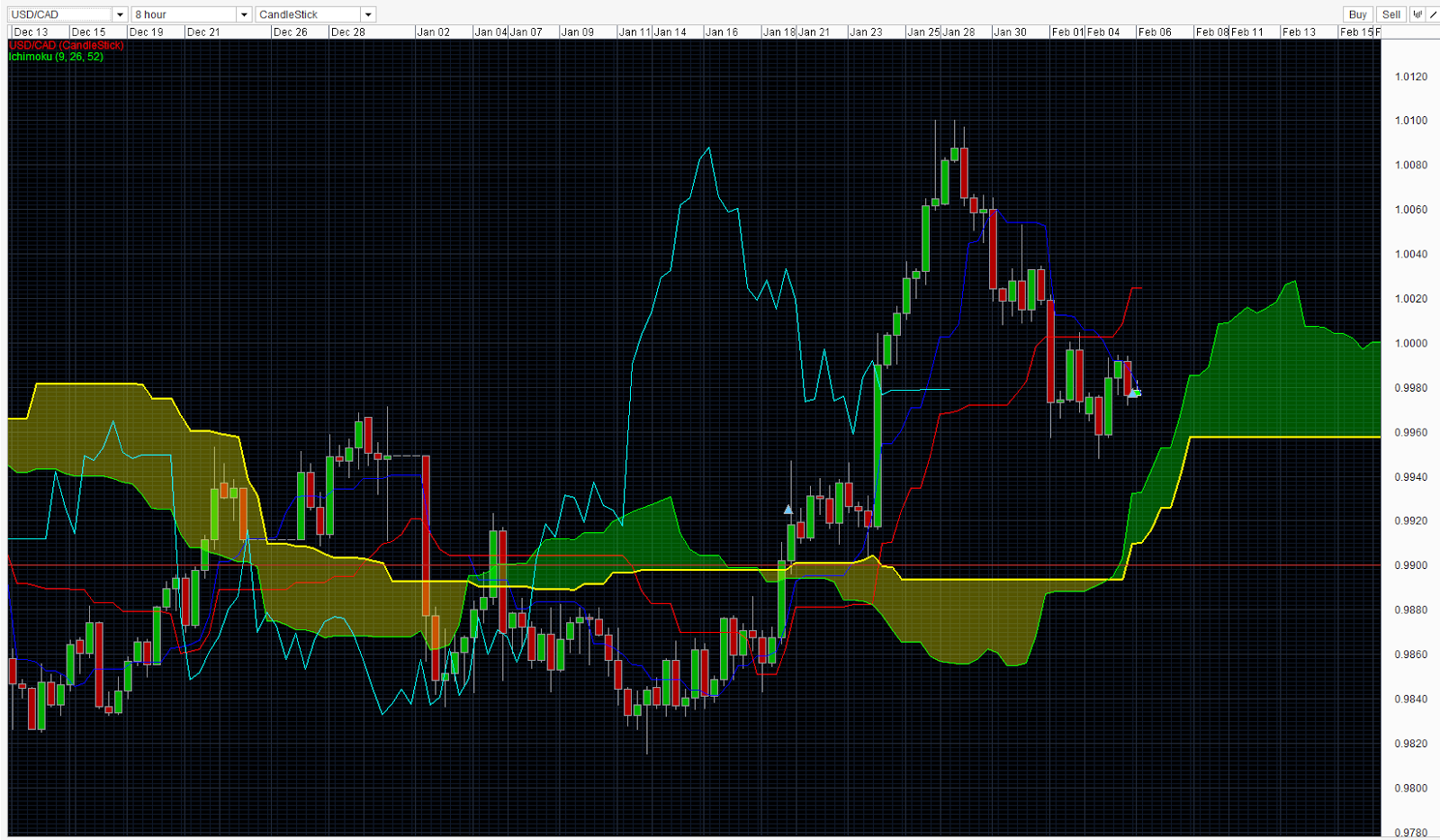 Ichimoku day trading strategies