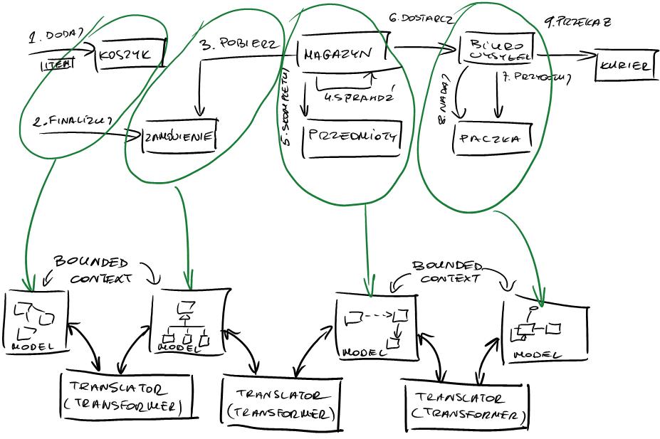 Getting things programmed november 2011 z odpowiedzialnoci modelu powinien wynika jednoznaczny kontekst jego uycia tyle e bounded context definiuje to wprost i wyranie ccuart Image collections