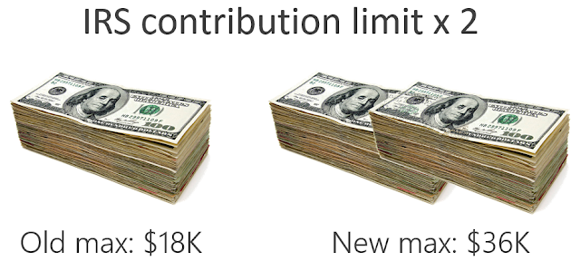 Double your 401K annual contribution to $36K per year