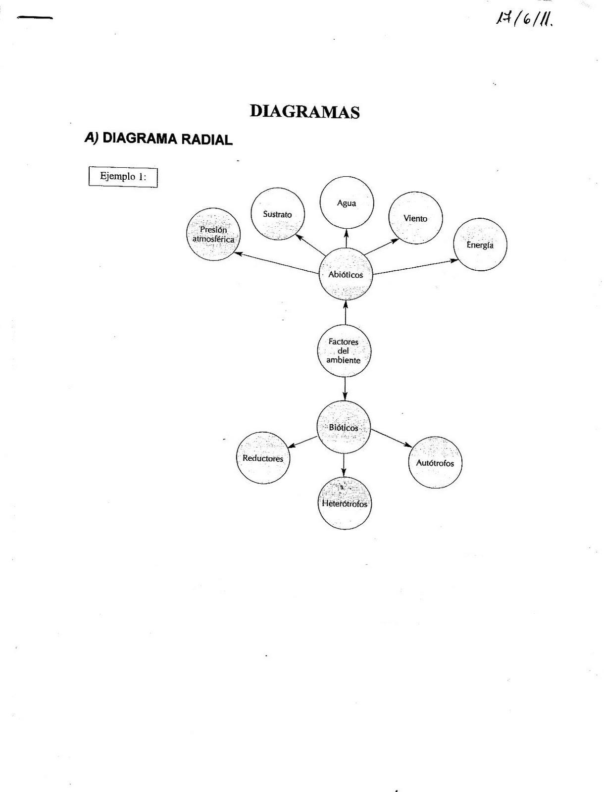 Blog De David Vidal  Diagramas