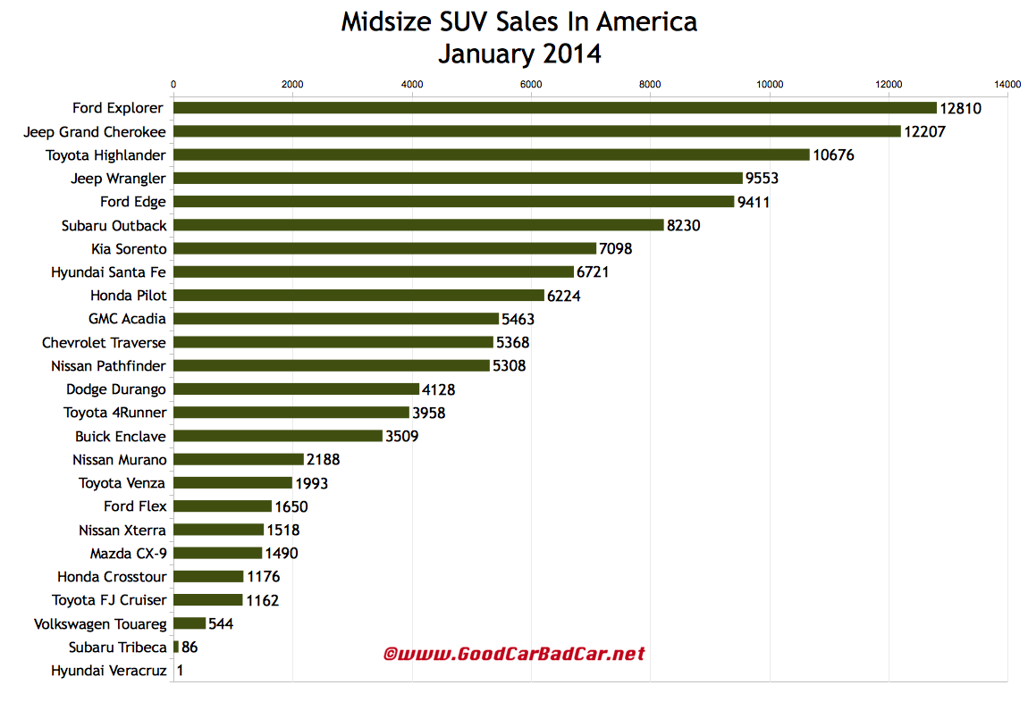 USA midsize suv sales chart January 2014
