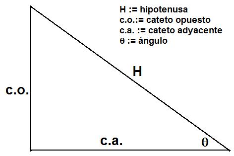 funciones trigonometria: