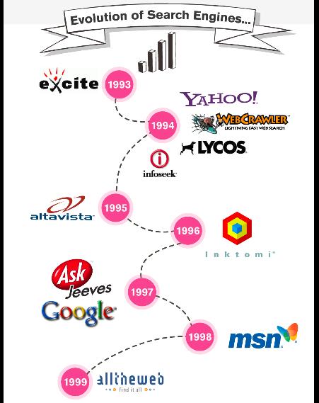 Evolución de los motores de búsqueda