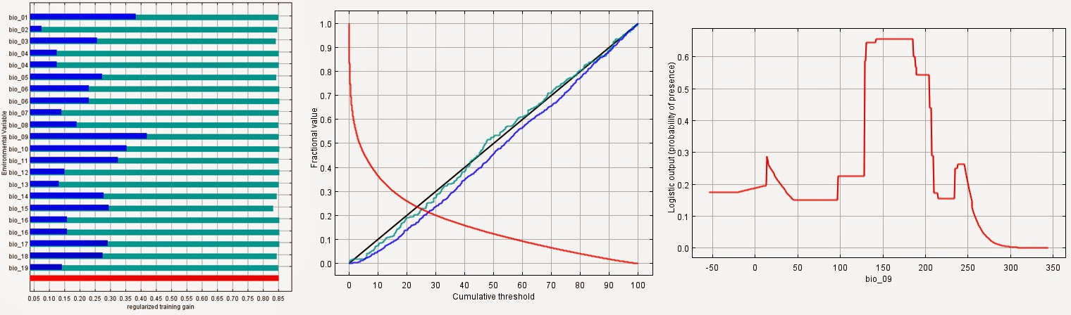 Ejemplo de gráficas y diagramas analíticos del modelo