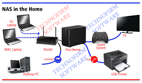 the benefits of network attached storage nas for home and business