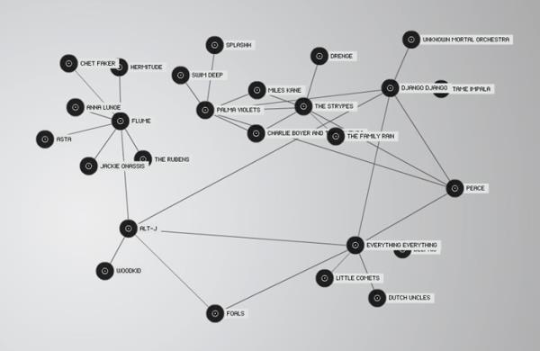 TuneGlue conexão com bandas e estilos musicais