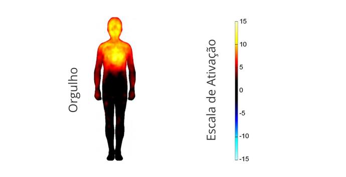 Mapa topográfico de sensações corporais associadas ao orgulho