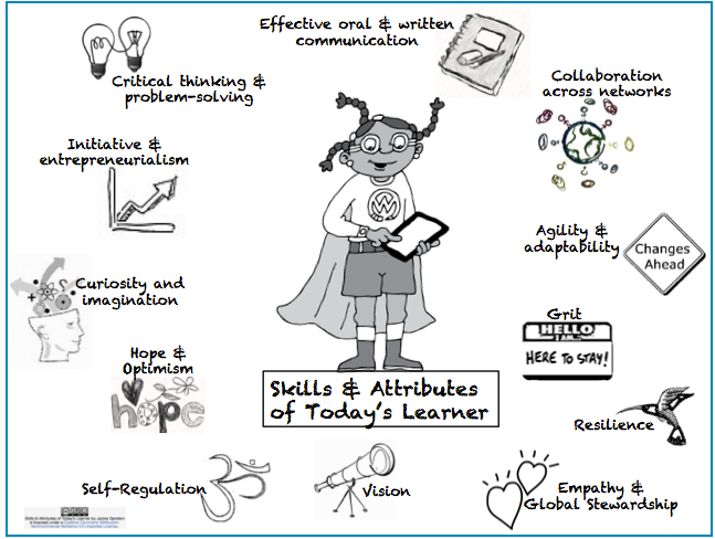 awesome graphic featuring 12 learning skills for 21st