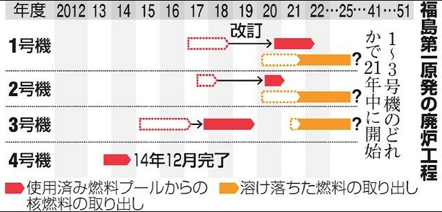 新廃炉工程表