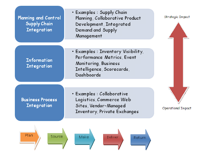 the integrated supply chain managementsystemmark s An integrated supply chain allows manufacturers to look into business processes across multiple suppliers and across disparate platforms to follow materials and components wherever they are -- expanding traditional supply chain management beyond tracking materials, information, and finances as they .