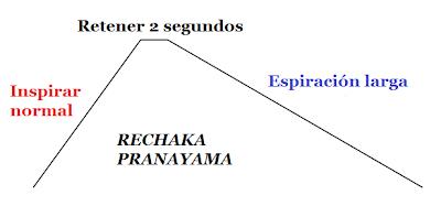 Rechaka pranayama