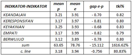 Analisis kuadran harapan dan persepsi publik seta basri menulis terus dapat diperhatikan c line untuk sumbu x dan sumbu y sama dengan bagi 20 item di atas hal yang berbeda adalah mean p dan mean e nya ccuart Image collections