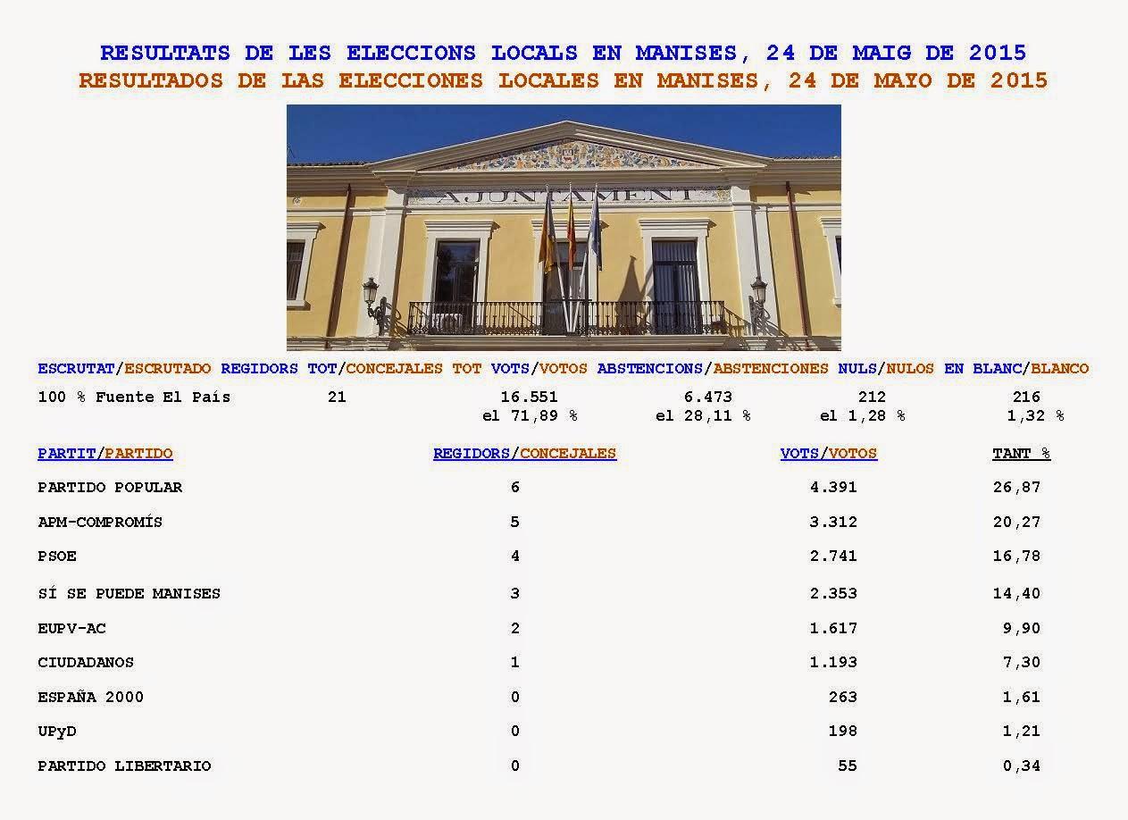 RESULTADOS DE LAS ELECCIONES LOCALES EN MANISES 2015