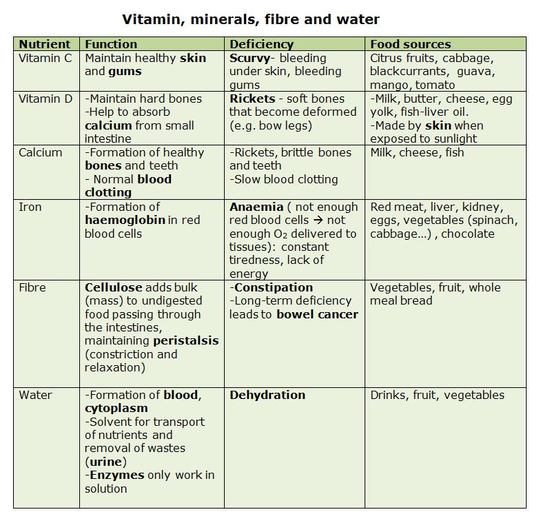 vitamins chart with deficiency diseases pdf