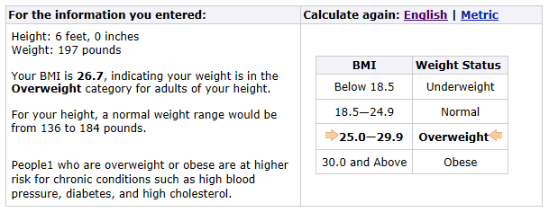 I Have Always Disregarded Body Mindex Bmi As A False Superficial Metric Take My Current Bmi For Example According To The Centers For Disease