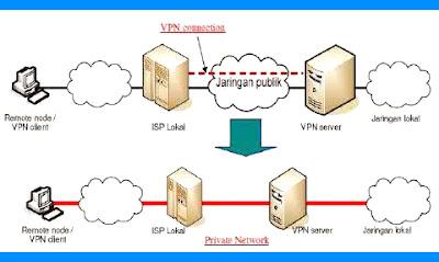 internet gratis dengan vpn, telkomsel, indosat, tanpa download apk