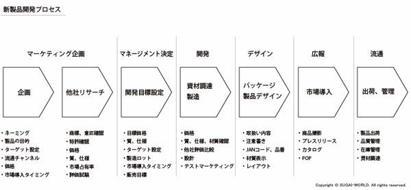 SUGAI WORLD log: 商品開発プロ...