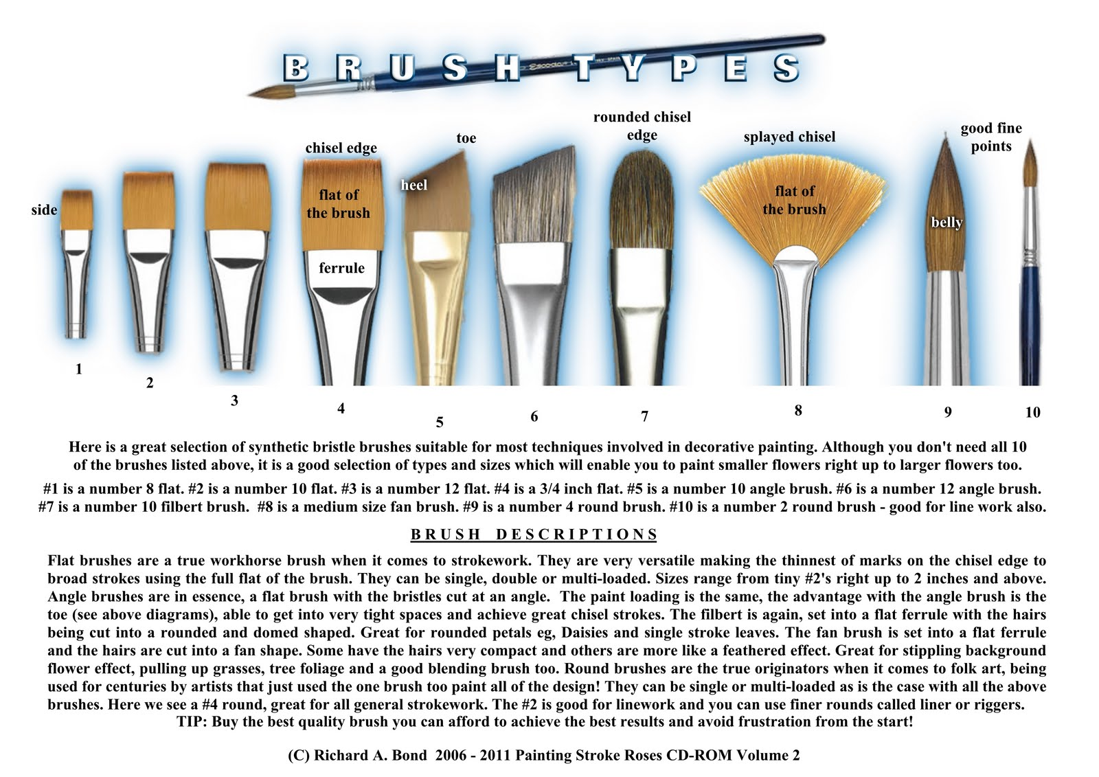 Simply crafts brush types information sheet click to for Different types of paint for art