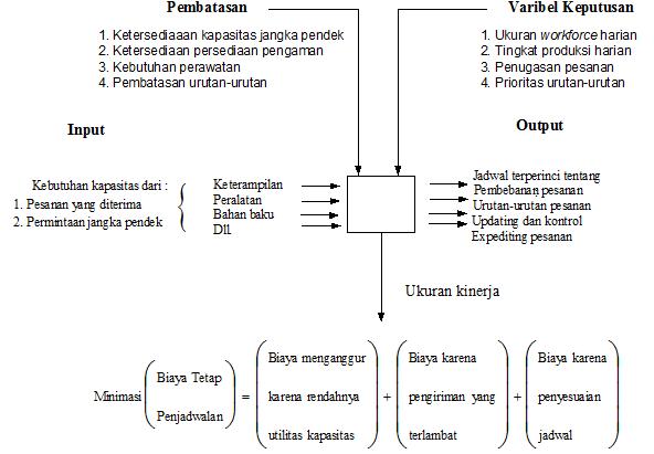 Gambar 2.2. Elemen-Elemen Sitem Penjadwalan
