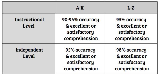 Educating 4 Success Fp Levels