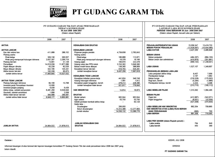 Analisis Laporan Keuangan Dalam Bentuk Rasio Untuk Share