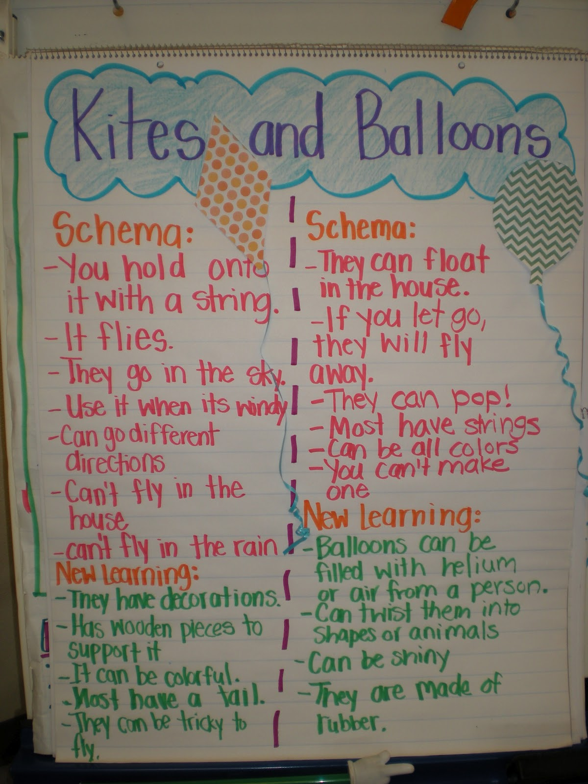compare and contrast of the kite Read this full essay on similarities between amir and author khaled hosseini in  the kite runner war establishes many controversial issues and problems withi .