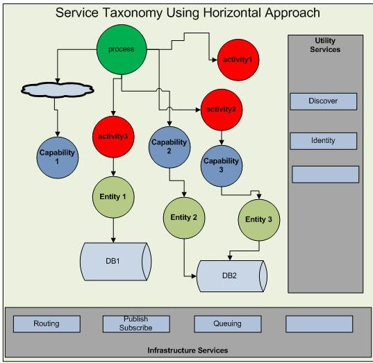 Classification of services. Its meaning and principles