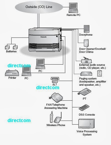 System Conection Diagram Pabx Panasonic KX-TES824
