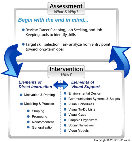 analyzing career theories essay
