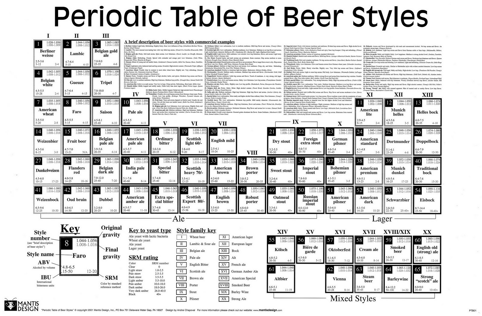 85 types of periodic tables show zen place for Periodic table 85