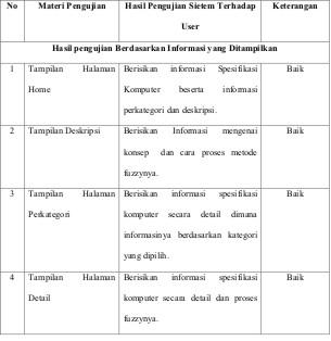 Sistem pendukung keputusan spesifikasi paket komputer dengan metode analisis dari implementasi terhadap sistem yang telah di rancang dari sistem pendukung keputusan spesifikasi komputer dengan logika fuzzy berdasarkan hasil ccuart Image collections