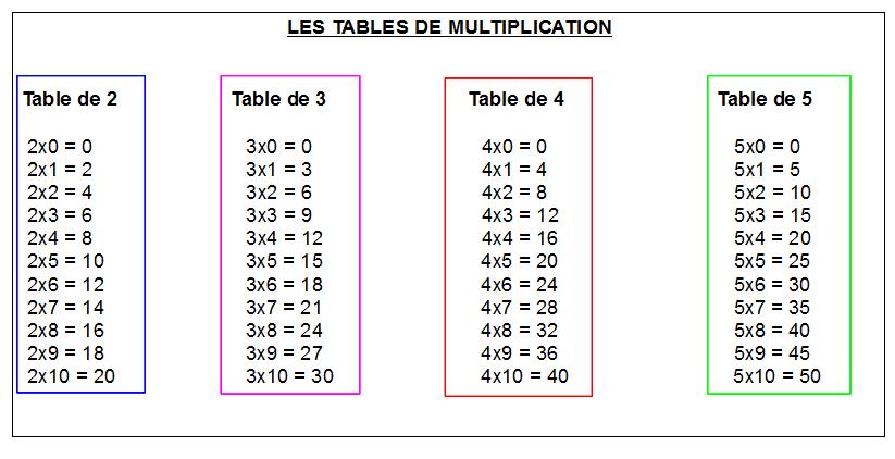 Cahiers de vacances koala math matiques ce1 les tables - Table de multiplication cm1 a imprimer ...