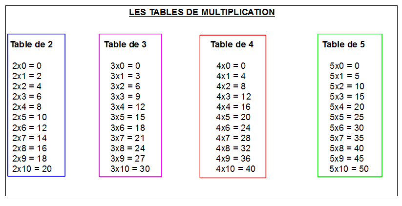 Exercice de table multiplication for Table de multiplication de 12