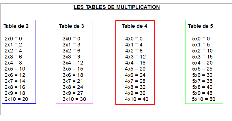 Cahiers de vacances koala math matiques ce1 les tables for Multiplication table de 4