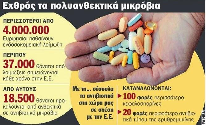 Αντιβιοτικά; Δείτε πού ΔΕΝ χρειάζονται