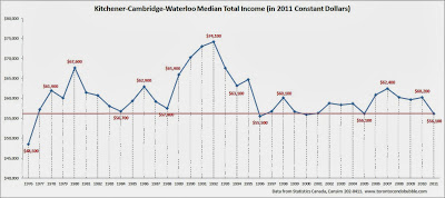 kitchener waterloo median income, kitchener waterloo average income
