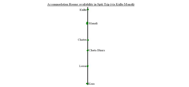 Accommodation Availability in Spiti Trip - Manali Kaza Road