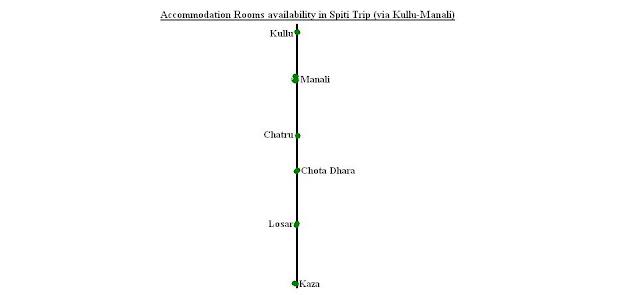 Hotel Rooms Availability on Manali Kaza Road