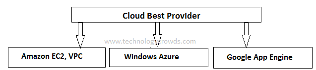 Who is the best cloud provider